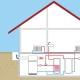 Installation pac air eau