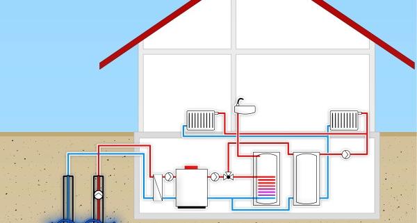 Coût d'une pompe à chaleur eau eau