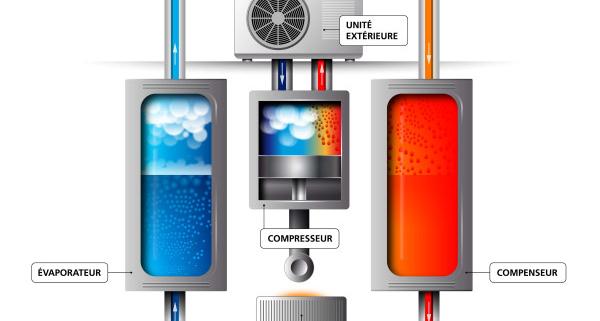 Pompe à chaleur : fonctionnement